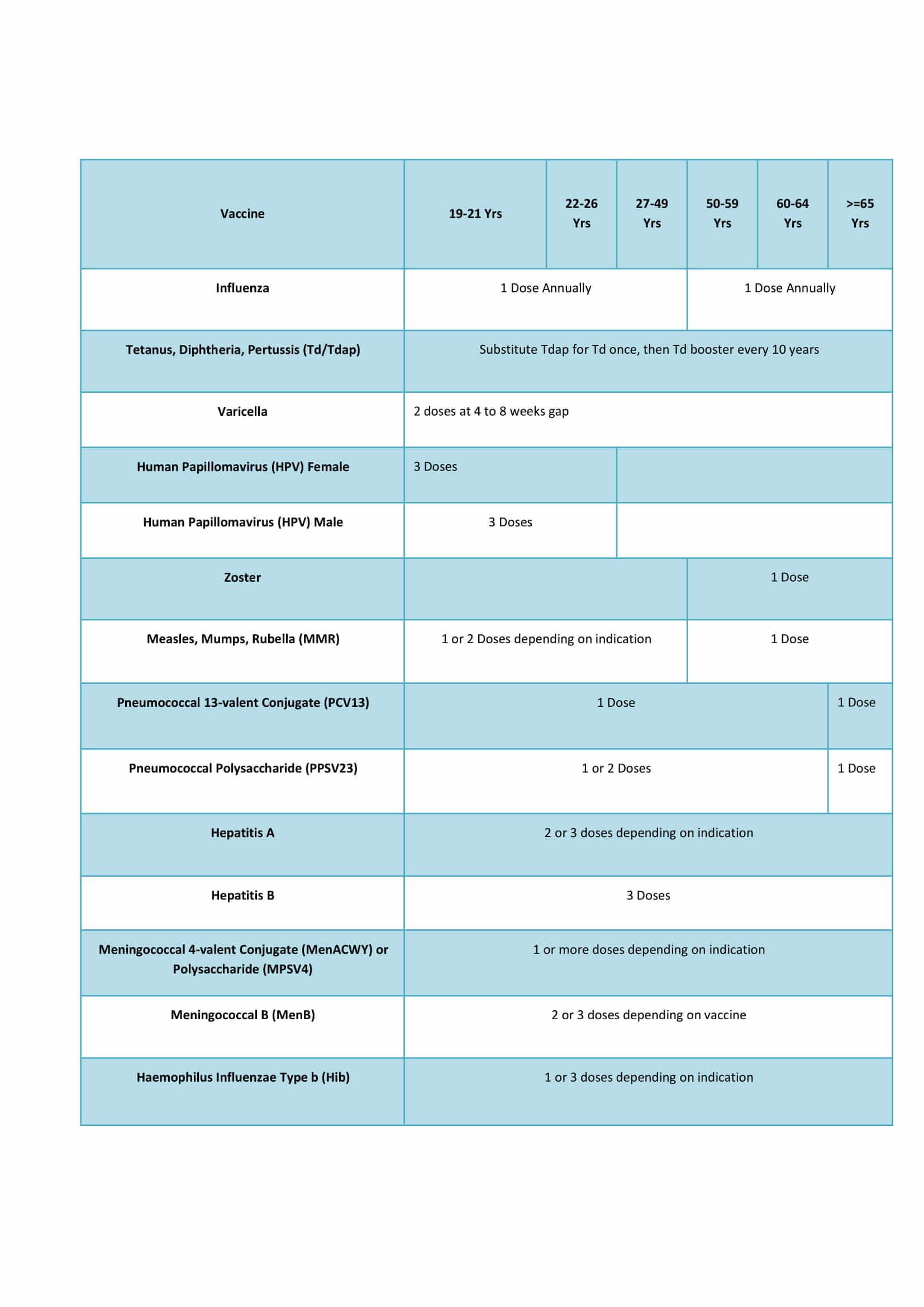 Immunization schedule for adults in india